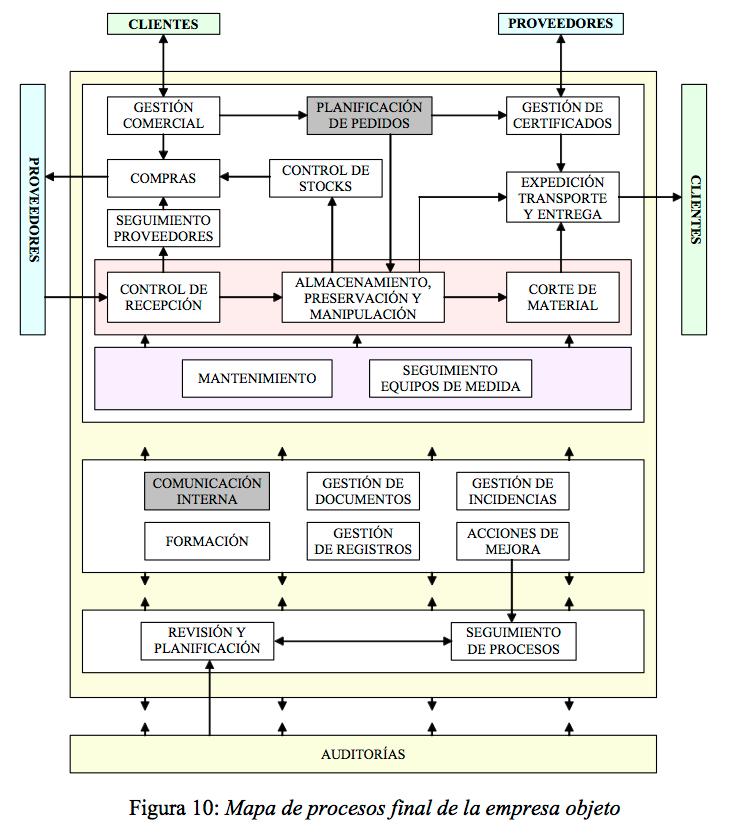 Figura 10: Mapa de procesos final de la empresa objeto