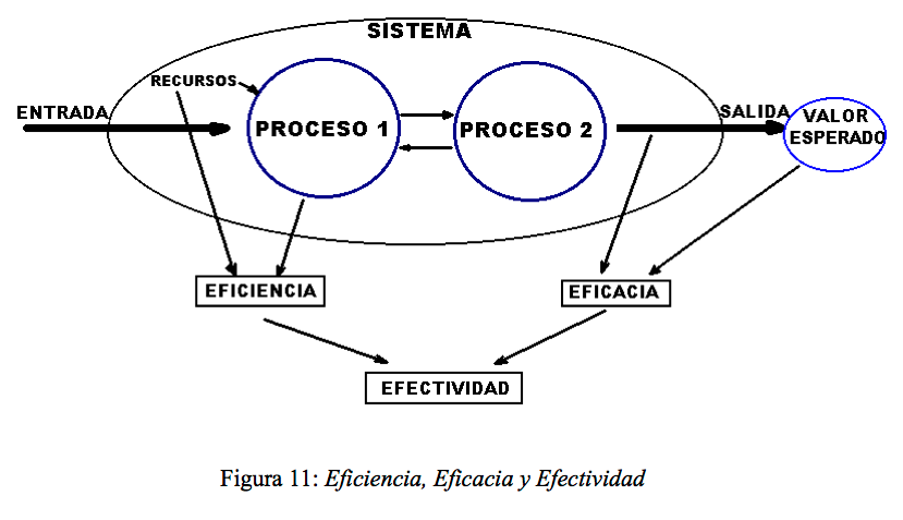 Figura 11: Eficiencia, Eficacia y Efectividad