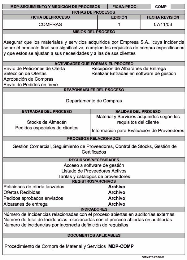 "Ficha del proceso ""Compras"""