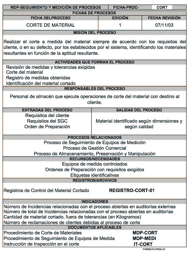 """Ficha del proceso """"Corte de Material"""""""